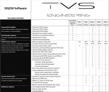 DQ250 DSG Software - Gen II