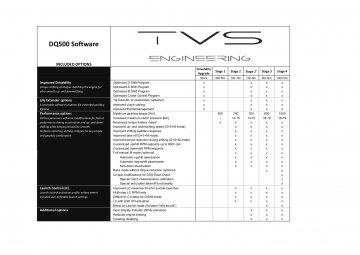 DQ500 DSG Software - TTRS / RS3